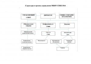 Структура и органы управления ОУ